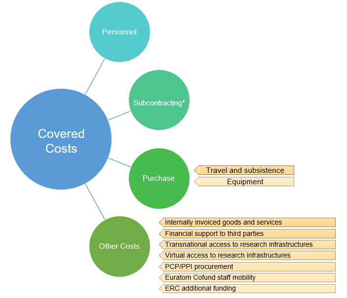Covered costs